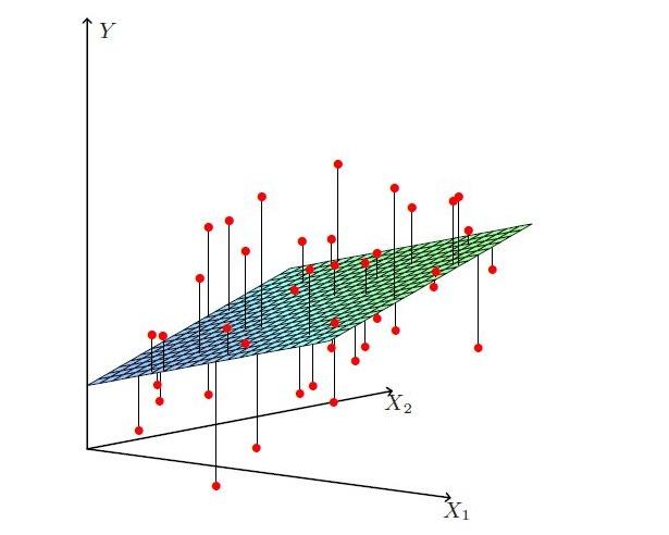 多元线性回归一般寻找最优超平面