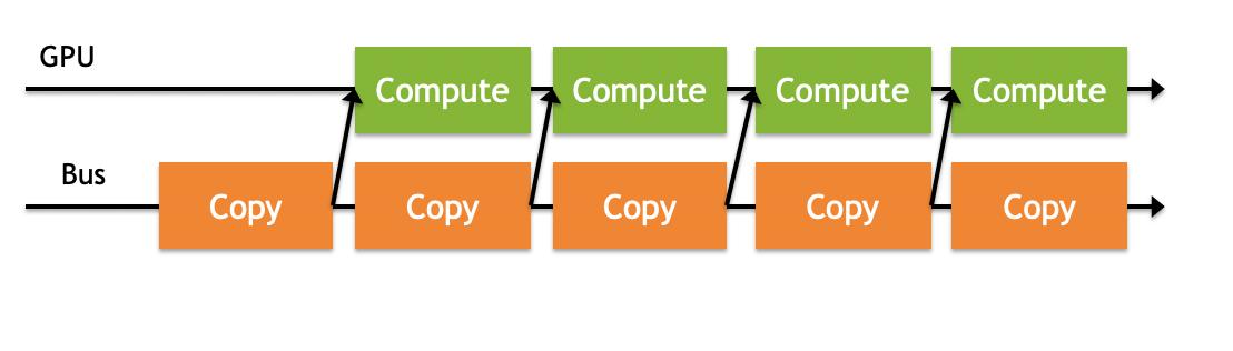 数据拷贝和计算的重叠