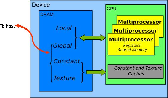 GPU内存硬件结构