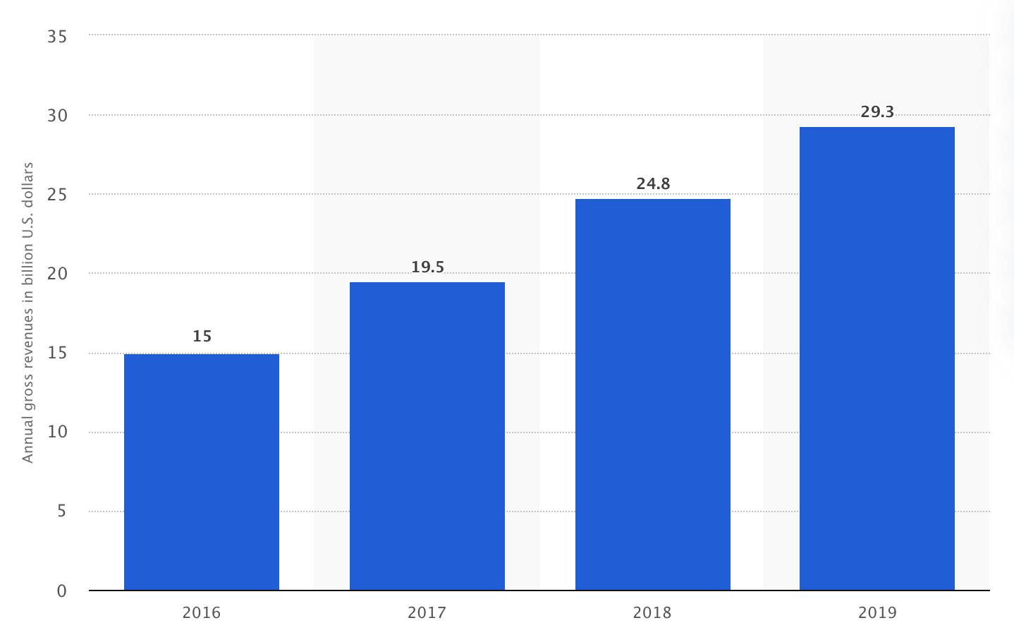 Google Play全球收入近年增长趋势 来源:statista.com
