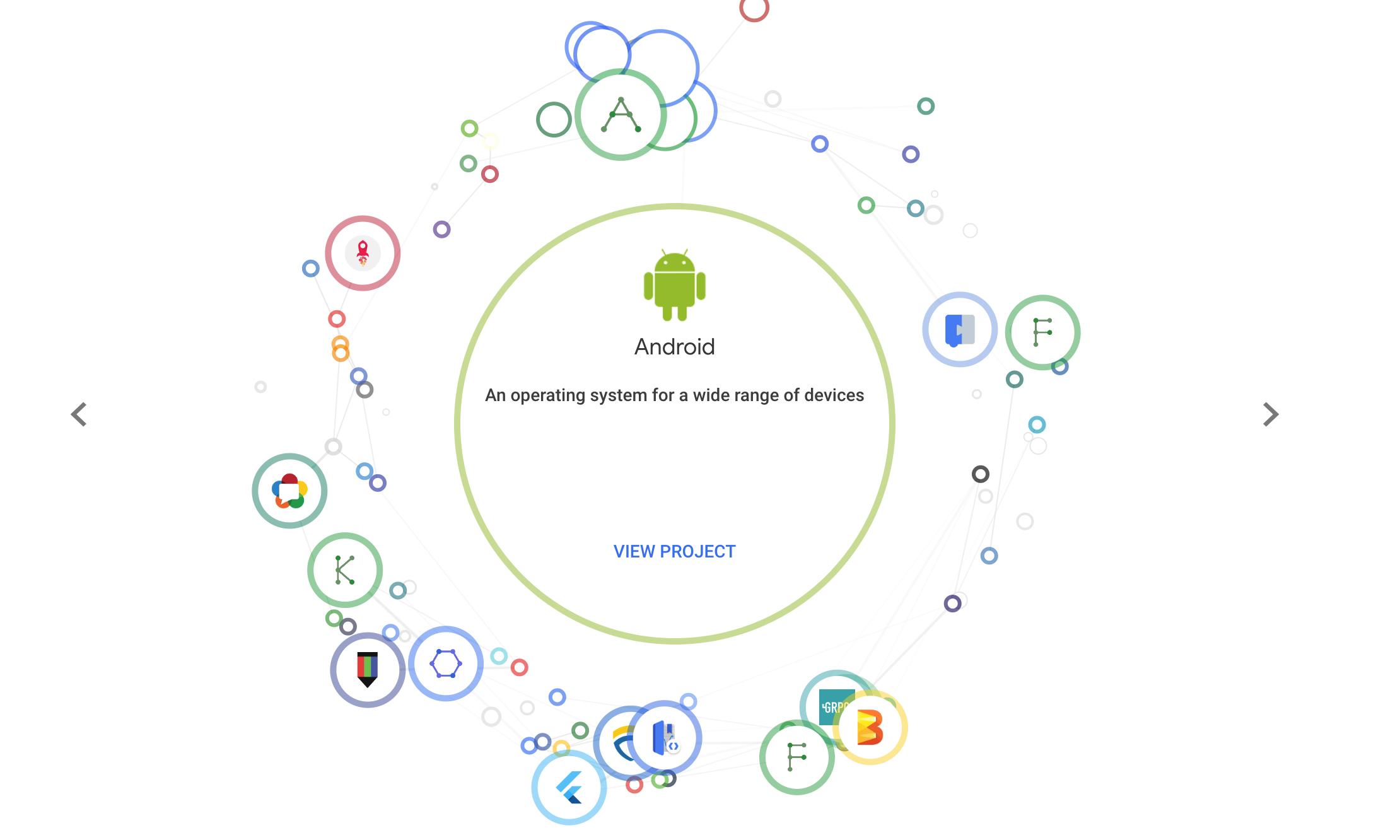 Google开源项目有两千个之多 来源:opensource.google