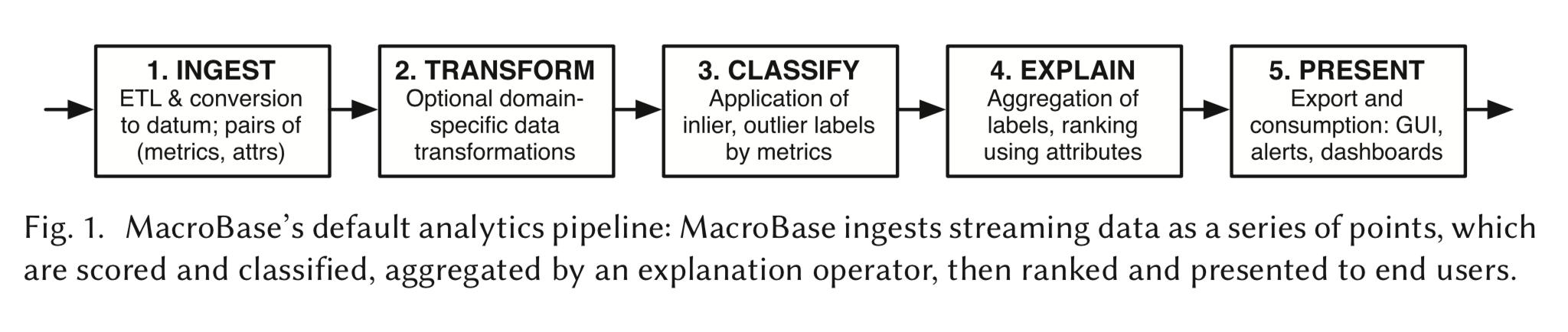 MacroBase Dataflow模型