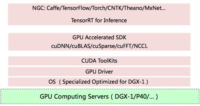 GPU软硬件依赖栈