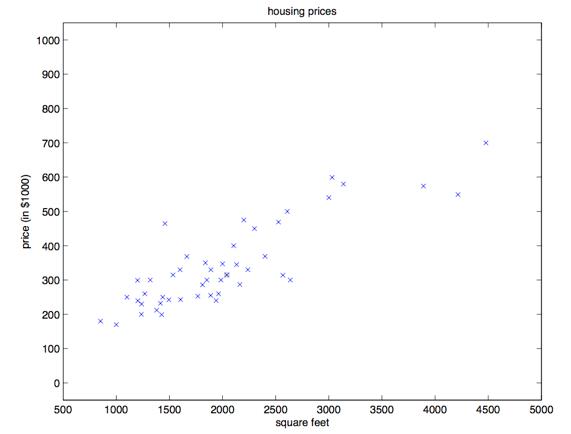 价格与房屋面积数据散点图