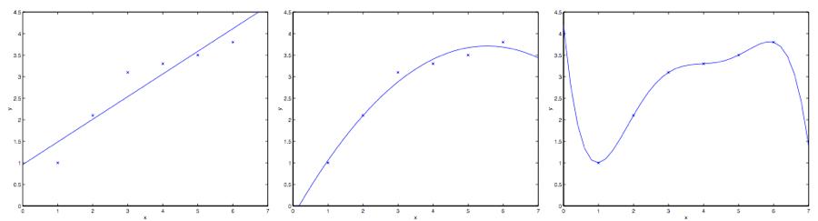 线性、二次、五次线性回归的拟合二次曲线效果 来源:Andrew Ng CS229