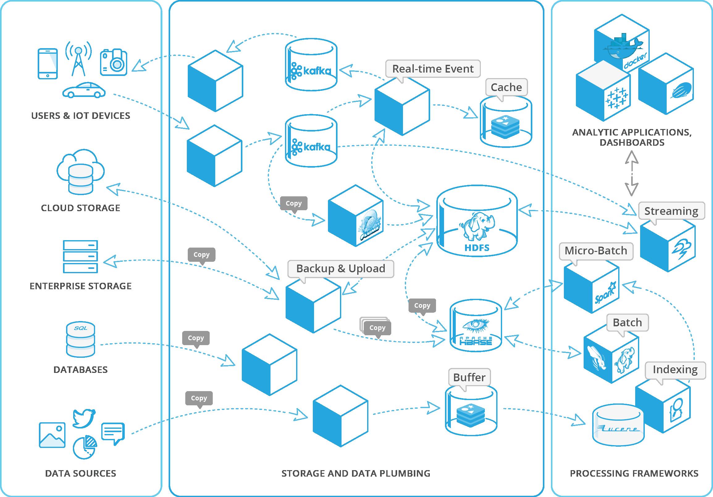 构建高可用数据流涉及众多大数据中间件 来源:www.iguazio.com