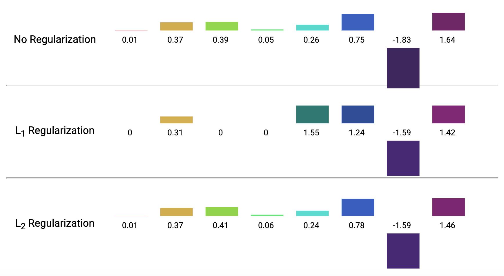 L1和L2正则化的区别 来源:Google Developers
