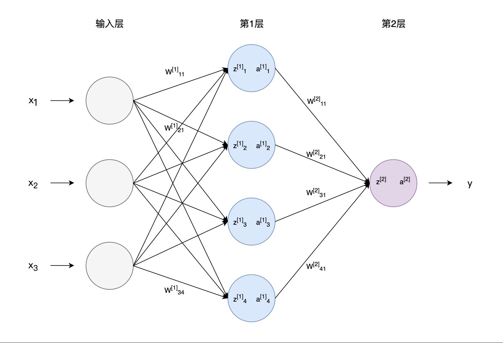 图4 神经网络中各参数符号表示