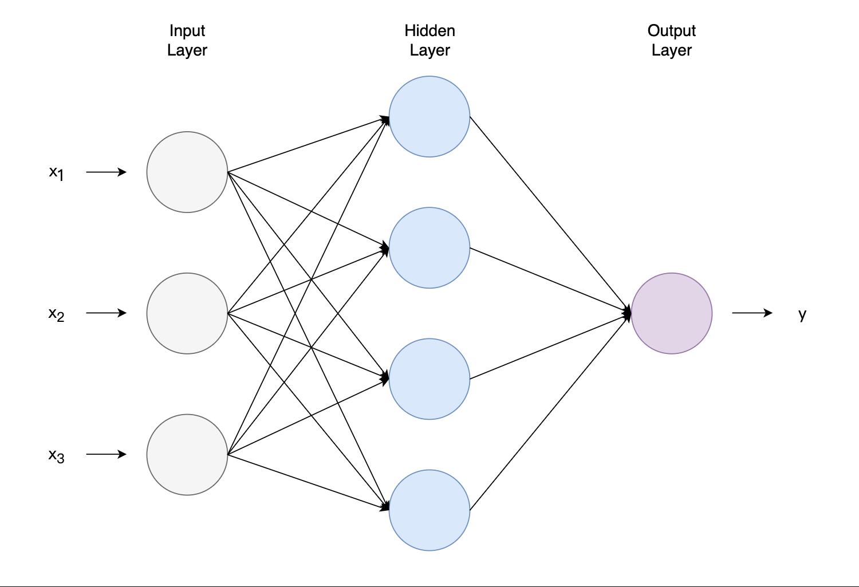 图2 神经网络
