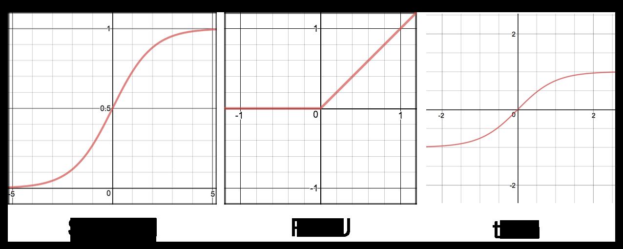 图3 常见激活函数
