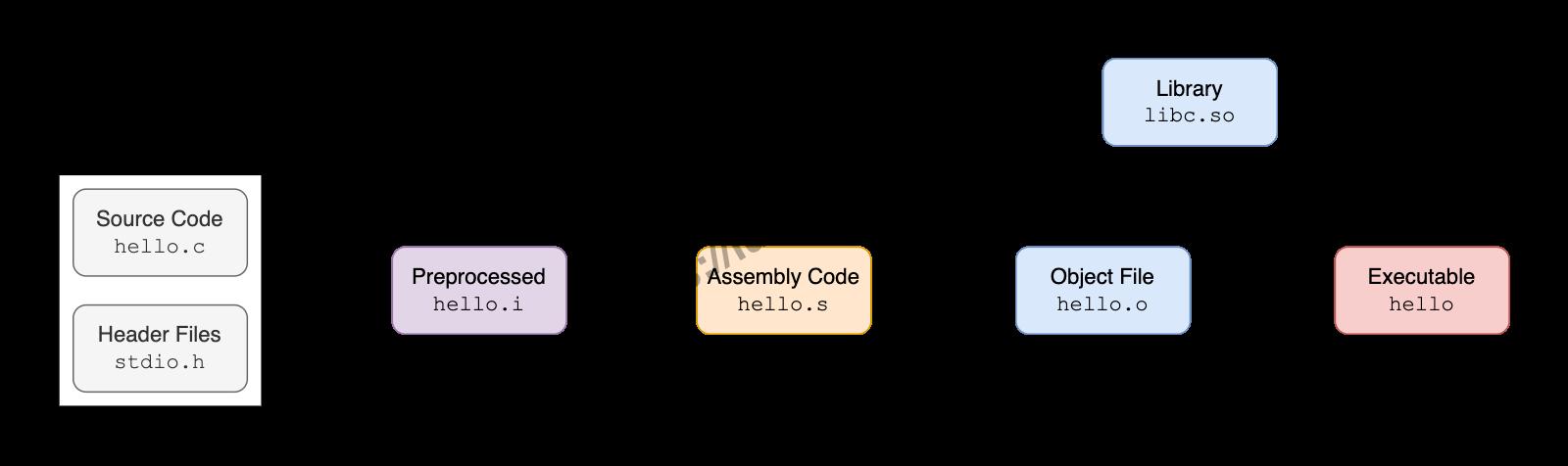 编译HelloWorld需要经过预处理、编译、汇编和链接四个步骤