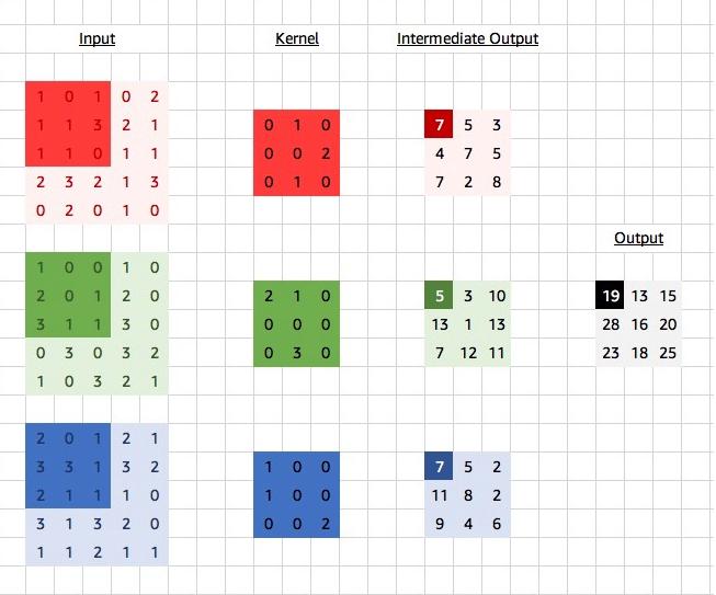 图9 输入数据分为3个通道,每个通道是一个5*5的矩阵,卷积核也分为3个通道,每个通道是一个3*3的矩阵,分别在三个通道上做互相关运算,最后将三个通道的中间结果累加