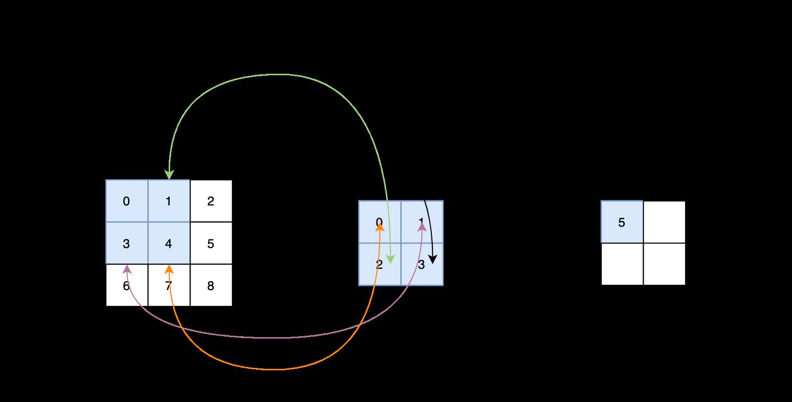图4 两个矩阵之间进行卷积运算