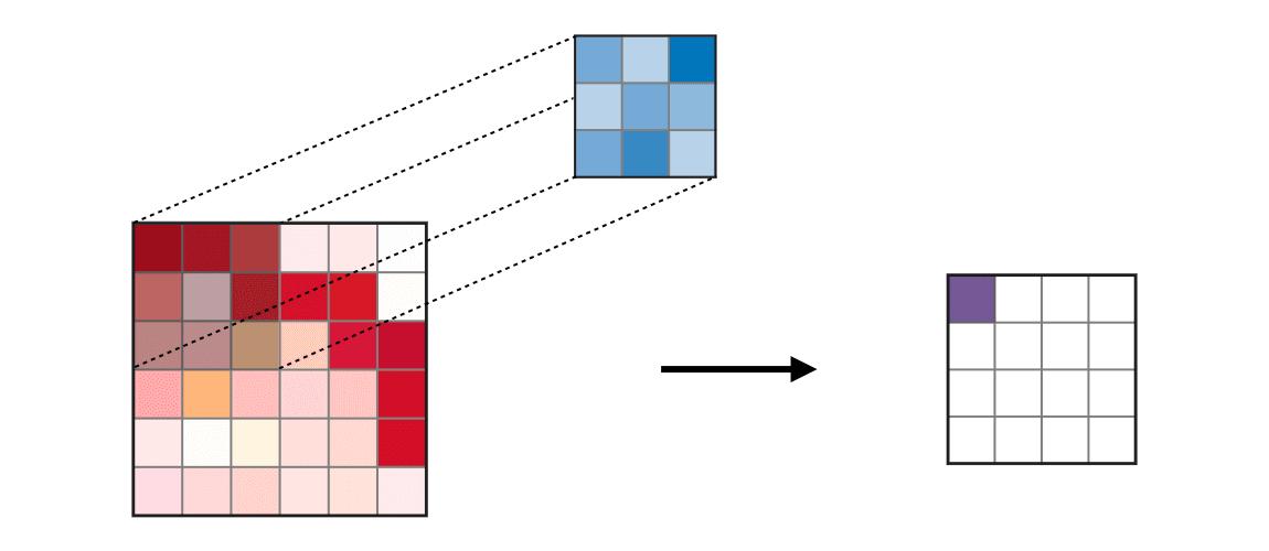 图3 输入矩阵与核矩阵进行卷积操作