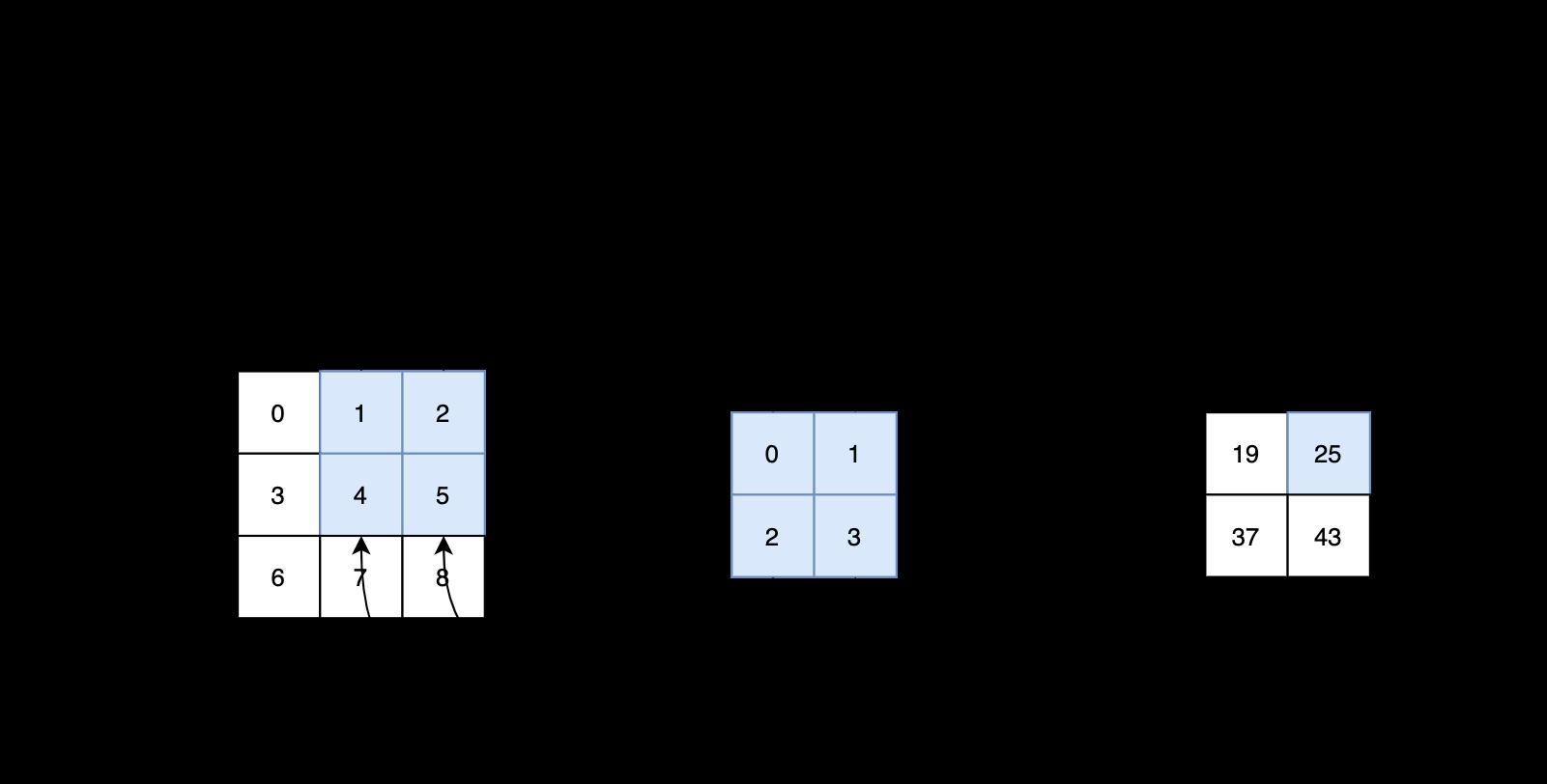 图2 互相关运算输出第二个元素计算过程