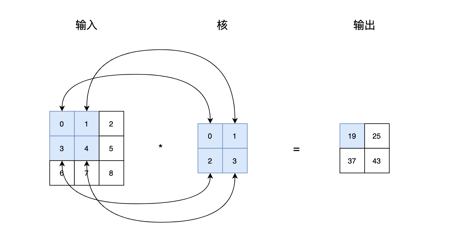 图1 互相关运算输出第一个元素计算过程