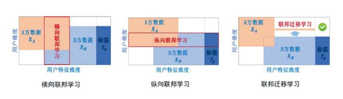 联邦学习的分类