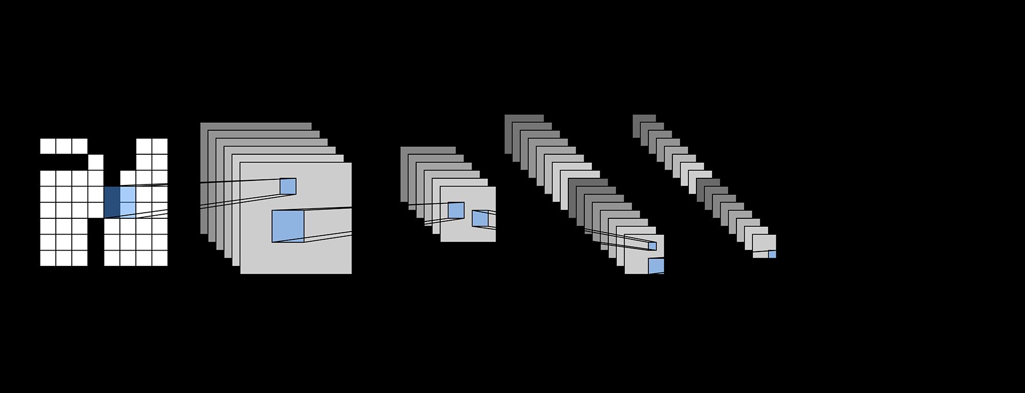 LetNet网络结构