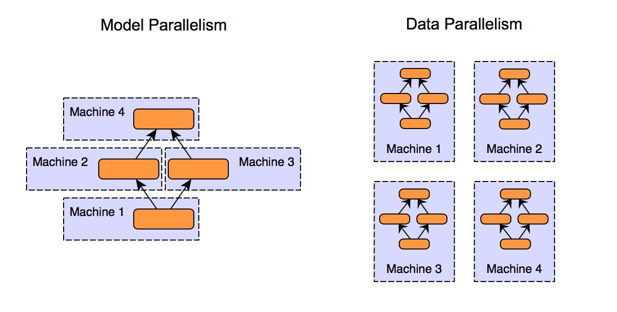 模型并行和数据并行