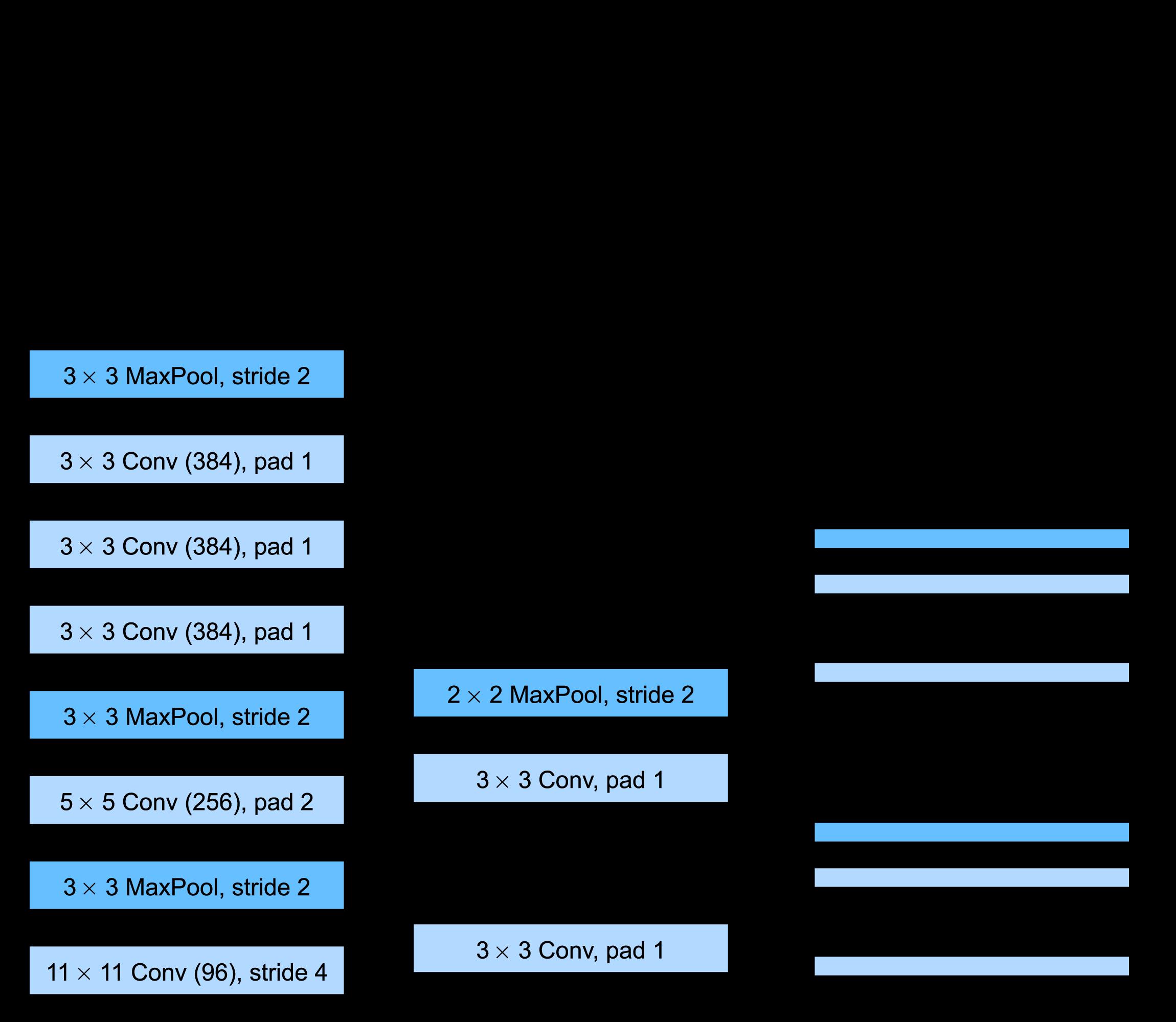 从AlexNet到VGG:使用基础块构建深度神经网络