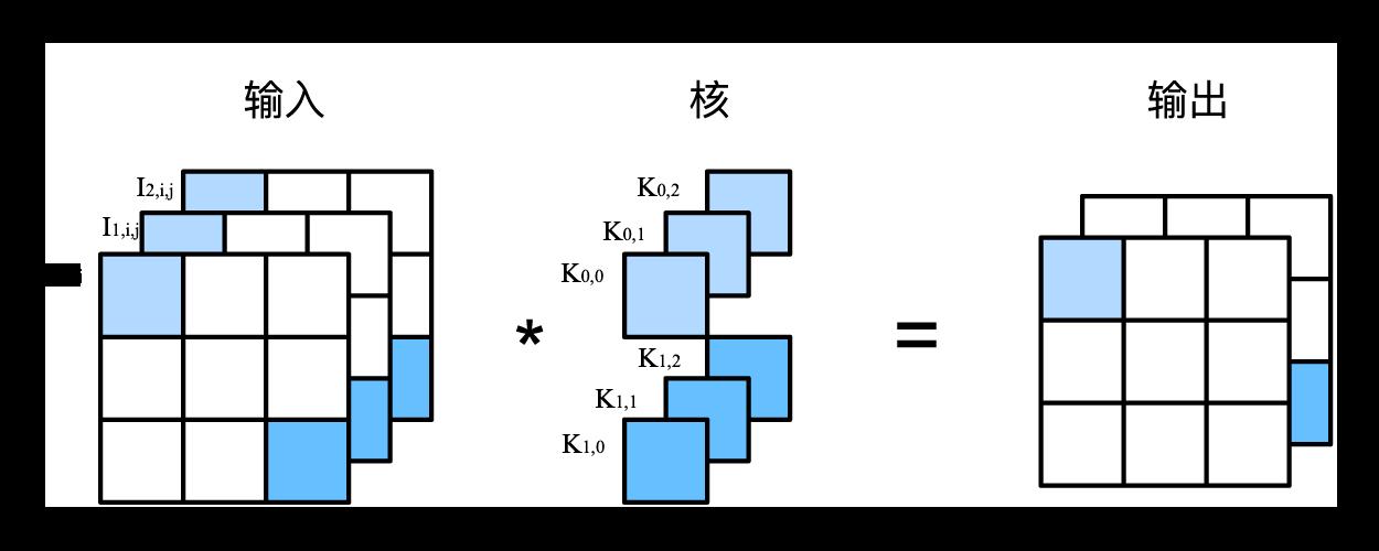 1×1卷积层