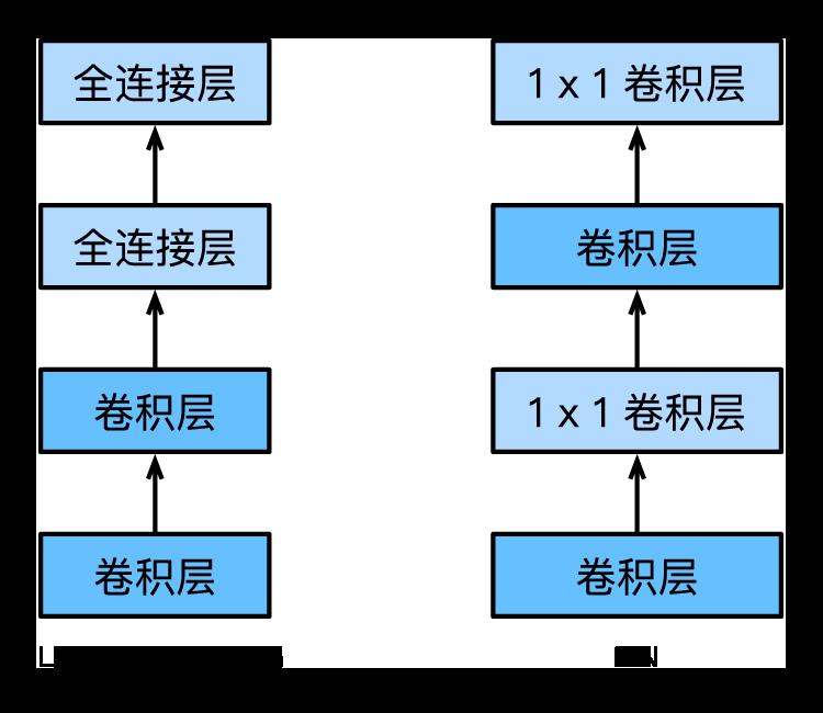 NiN使用1×1卷积层替代全连接层