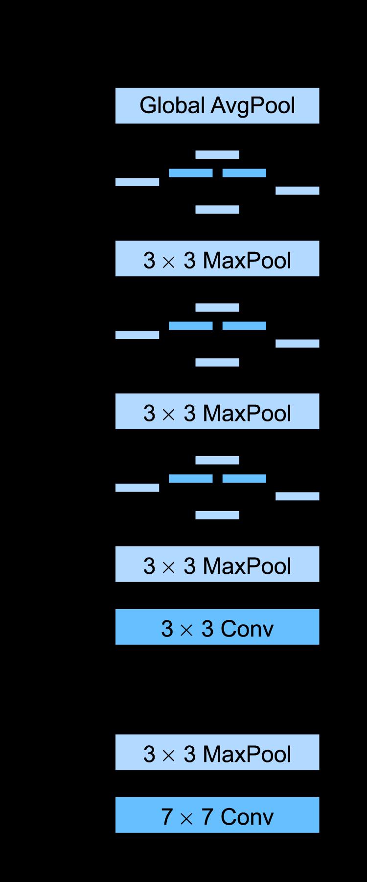 GoogLeNet网络结构,输入在最下方