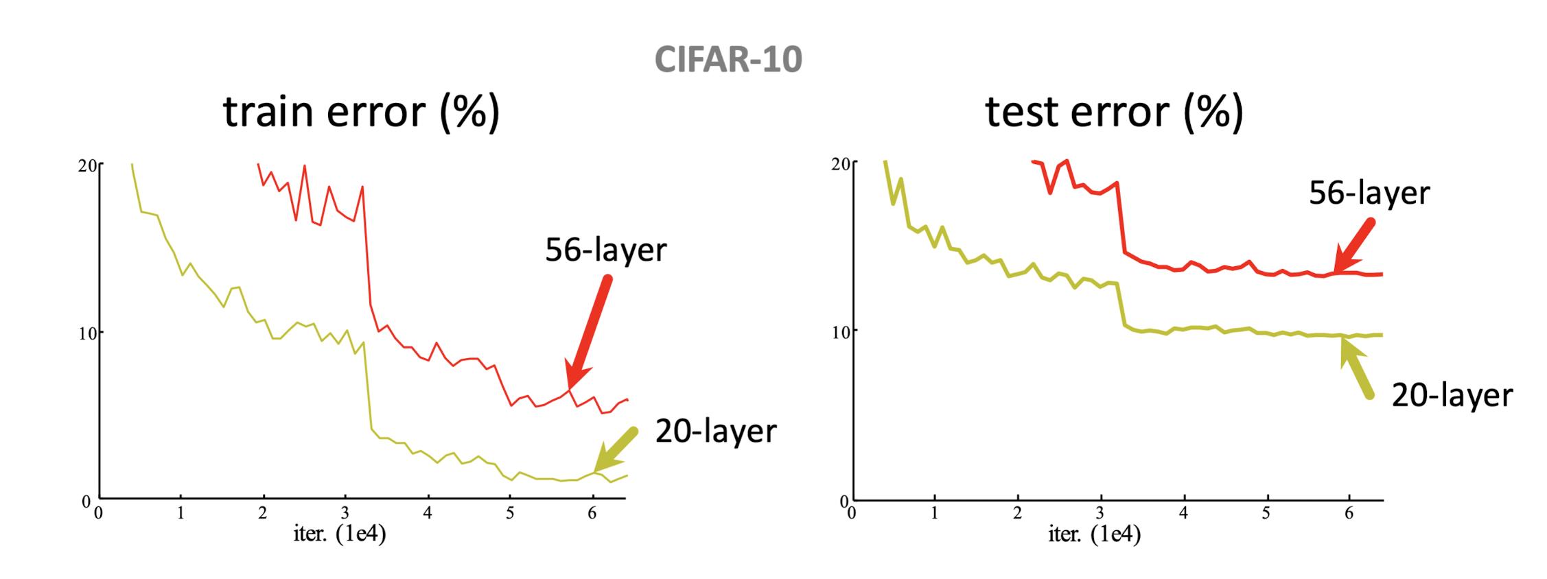 图1 CIFAR-10数据集上,更多卷积层的56-layer网络的误差反而比20-layer更高 来源:何恺明等