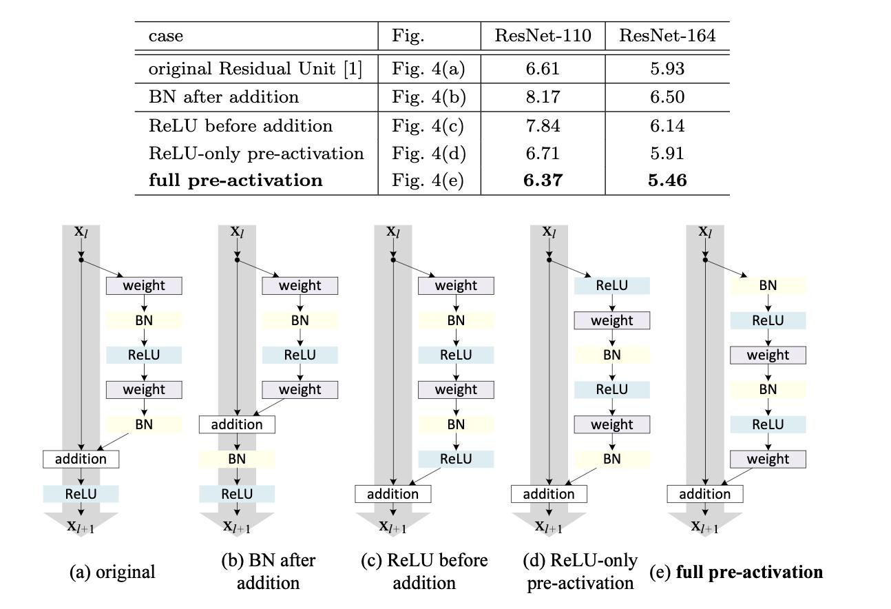 图7 BatchNorm、ReLU和卷积层不同位置的比较
